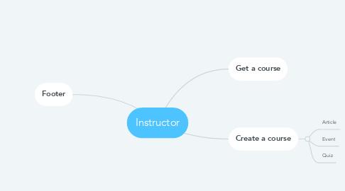 Mind Map: Instructor