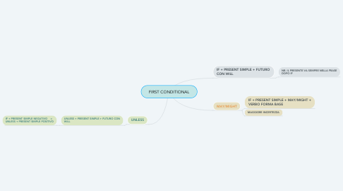 Mind Map: FIRST CONDITIONAL