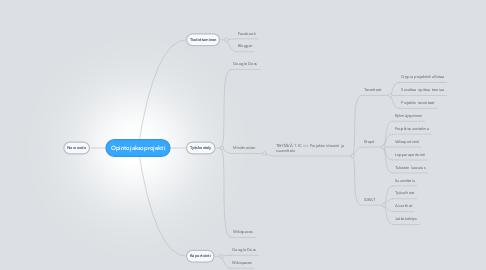 Mind Map: Opintojaksoprojekti
