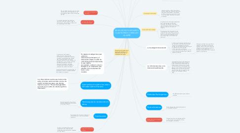 Mind Map: RECOLECCION DE DATOS CUALITATIVOS: CIENCIA Y EL ARTE