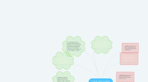 Mind Map: Етикет користування електроного листування