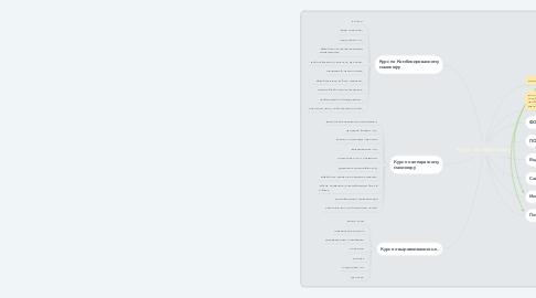 Mind Map: Курс по маникюру
