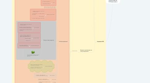 Mind Map: Ресурс в позитивной психотерапии Н.Пезешкиана
