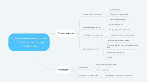 Mind Map: Приложение для брони столика на большую компанию
