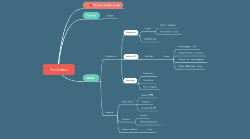 Mind Map: Pombinhos