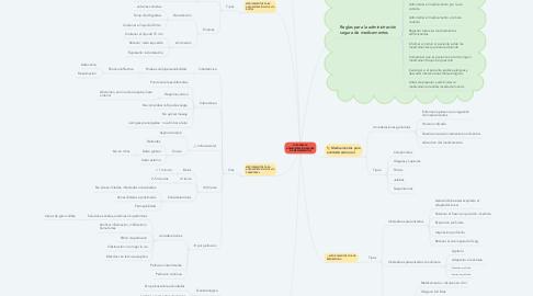 Mind Map: GUÍA PARA LA ADMINISTRACIÓN SEGURA DE MEDICAMENTOS