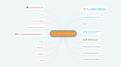 Mind Map: TICS EN DOCENTES