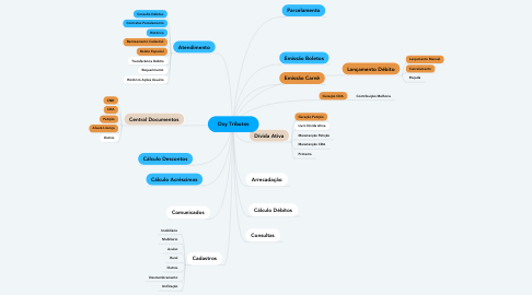 Mind Map: Oxy Tributos
