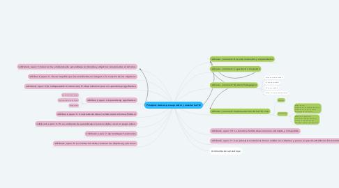 Mind Map: Principios básicos para aprender y enseñar las TIC