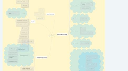 Mind Map: ABORDAGEM HUMANÍSTICA