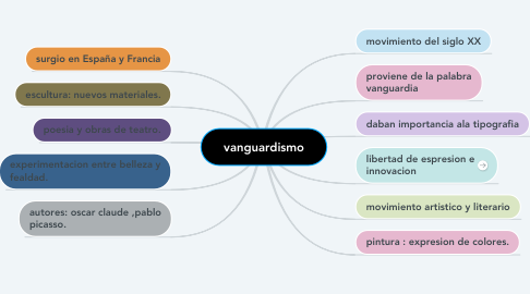 Mind Map: vanguardismo