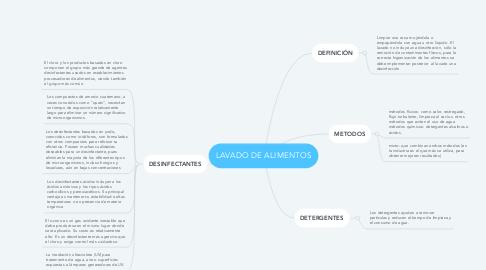Mind Map: LAVADO DE ALIMENTOS