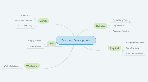 Mind Map: Personal Development