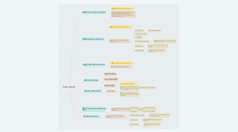 Mind Map: Saldo Dealer