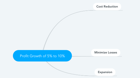Mind Map: Profit Growth of 5% to 10%