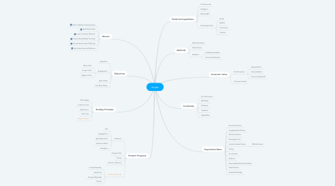 Mind Map: Hustle
