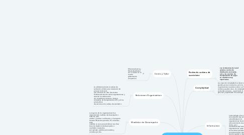 Mind Map: Principales Problemas de la cadena de suministro