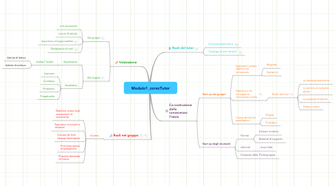 Mind Map: Modulo1_corsoTutor