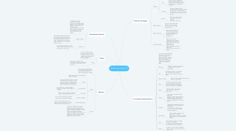 Mind Map: Diseño en AutoCAD