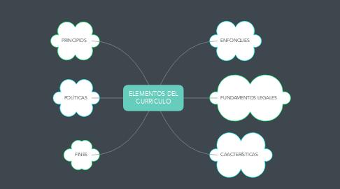 Mind Map: ELEMENTOS DEL CURRICULO