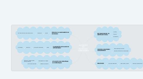 Mind Map: A ATUAÇÃO DO PSICÓLOGO COMUNITÁRIO