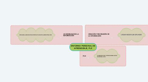 Mind Map: ENTORNO PERSONAL DE APRENDIZAJE, PLE