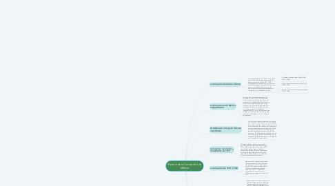 Mind Map: Historia de la Corrupción de México