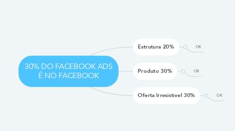 Mind Map: 30% DO FACEBOOK ADS É NO FACEBOOK
