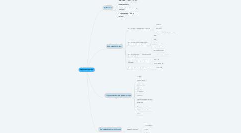 Mind Map: OFTALMOLOGÍA