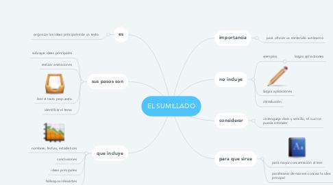Mind Map: EL SUMILLADO