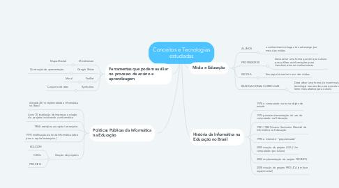 Mind Map: Conceitos e Tecnologias estudadas
