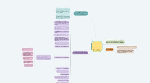 Mind Map: la ciencia