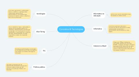 Mind Map: Conceitos & Tecnologias