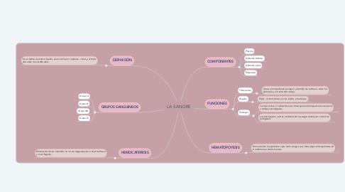 Mind Map: LA SANGRE