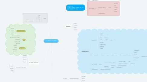 Mind Map: EDUCACIÓN ARTÍSTICA