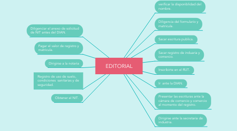 Mind Map: EDITORIAL