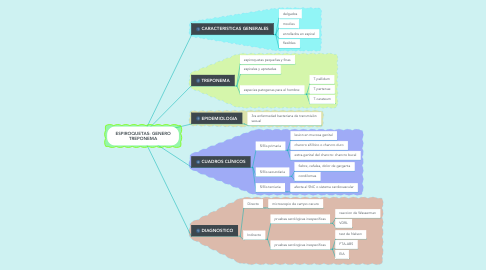 Mind Map: ESPIROQUETAS: GENERO TREPONEMA
