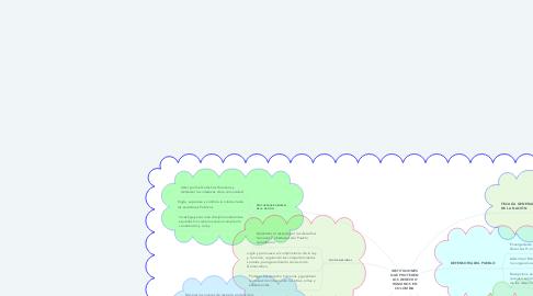 Mind Map: INSTITUCIONES QUE PROTEGEN LOS DERECHO HUMANOS EN COLOMBIA