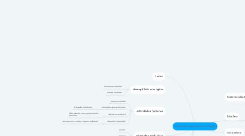Mind Map: niveles de organización ecologia