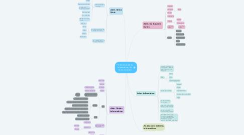Mind Map: Profesiones de la  Informatica y la  Comunicación