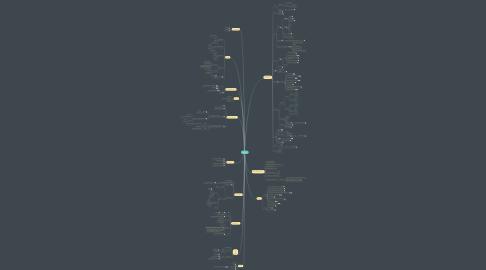 Mind Map: RWD