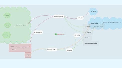 Mind Map: Suckhoe.TV