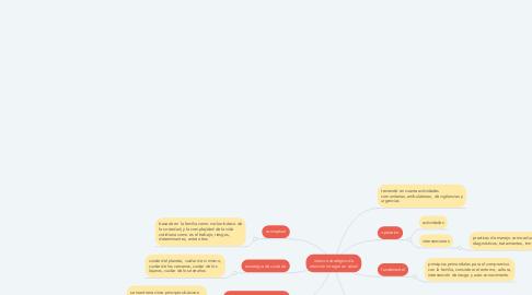 Mind Map: marco estratégico de atención integral en salud