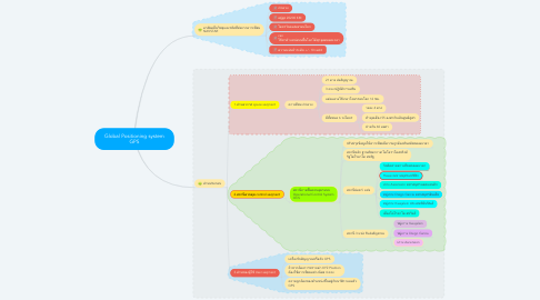 Mind Map: Global Positioning system GPS