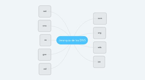 Mind Map: Jerarquia de los DNS