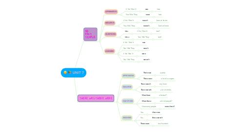 Mind Map: UNIT 7