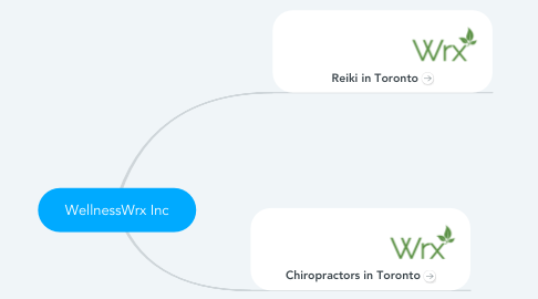 Mind Map: WellnessWrx Inc