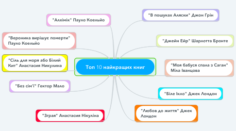 Mind Map: Топ 10 найкращих книг