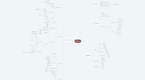Mind Map: Motorsat