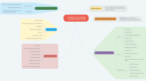 Mind Map: Chapter 15: Investing through Mutual Funds